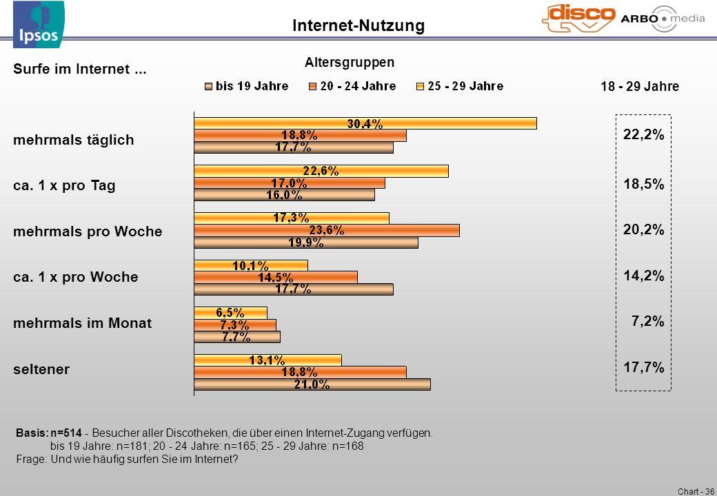 Internet-Nutzung Surfe im Internet ... 22,2% mehrmals täglich 18,5%