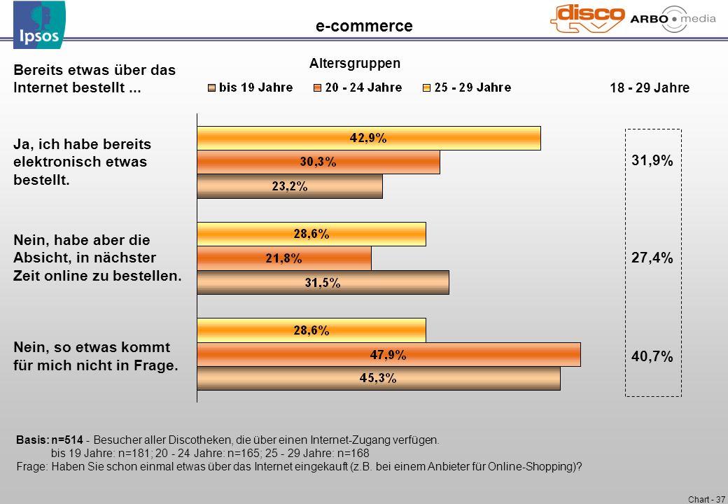 e-commerce Bereits etwas über das Internet bestellt ... 31,9%