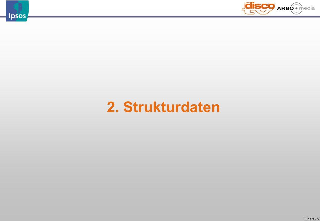 2. Strukturdaten