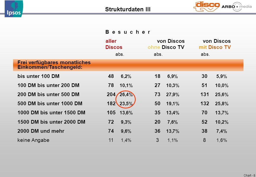 Strukturdaten III aller von Discos von Discos