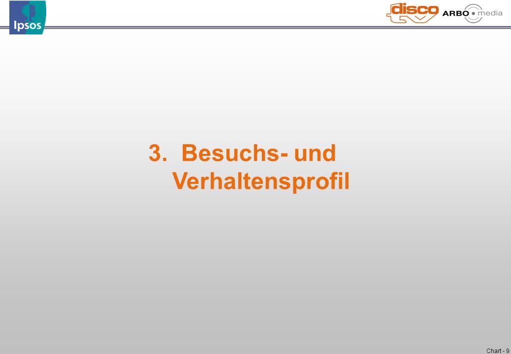 3. Besuchs- und Verhaltensprofil