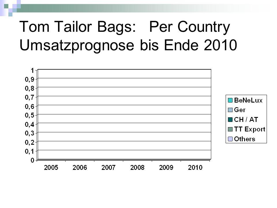 Tom Tailor Bags: Per Country Umsatzprognose bis Ende 2010