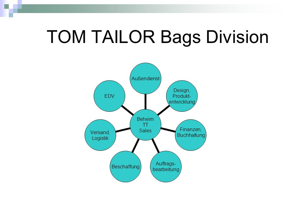 TOM TAILOR Bags Division