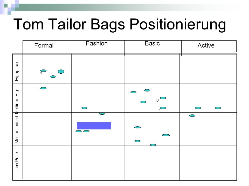 Tom Tailor Bags Positionierung