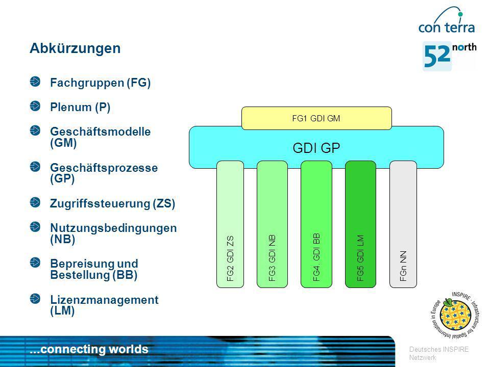 Abkürzungen GDI GP Fachgruppen (FG) Plenum (P) Geschäftsmodelle (GM)