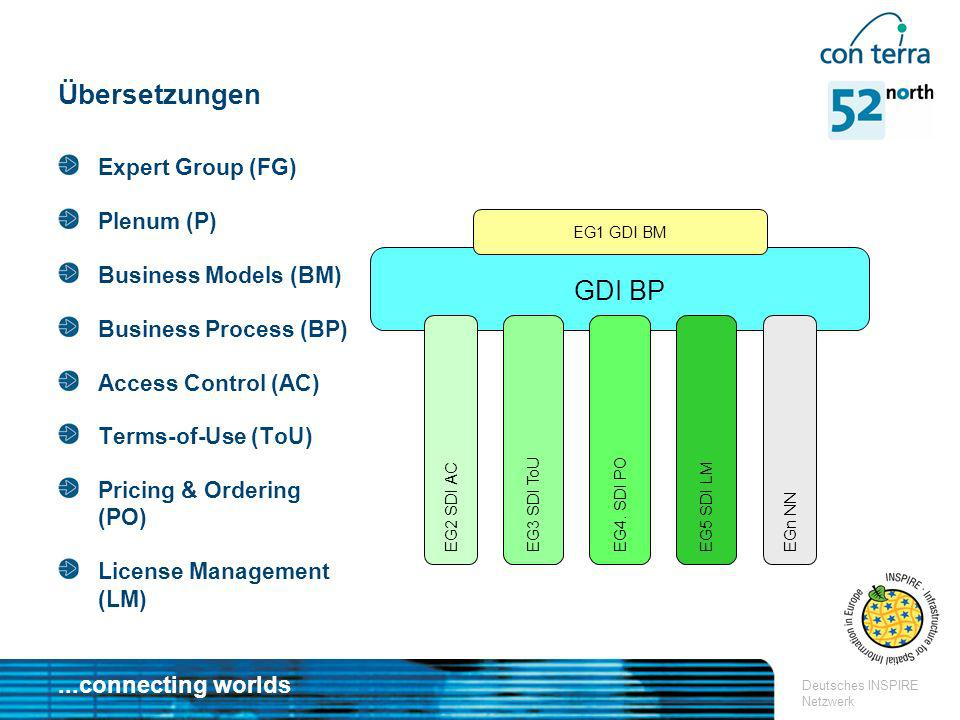 Übersetzungen GDI BP Expert Group (FG) Plenum (P) Business Models (BM)