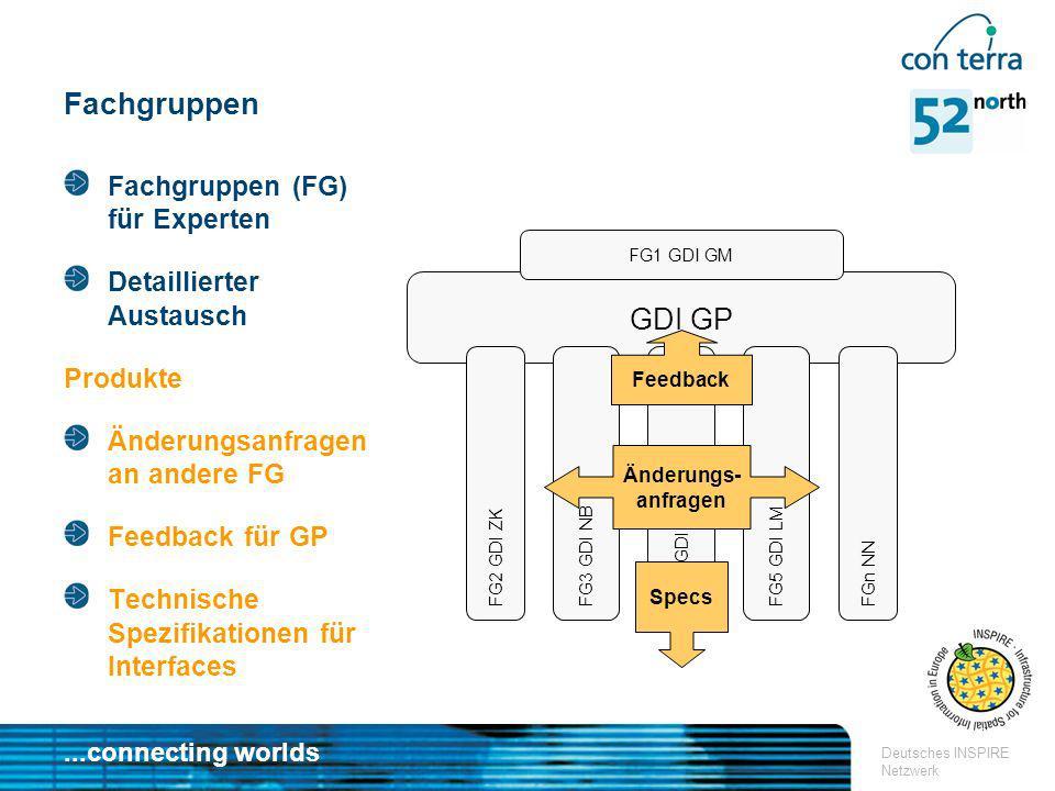 Fachgruppen GDI GP Fachgruppen (FG) für Experten