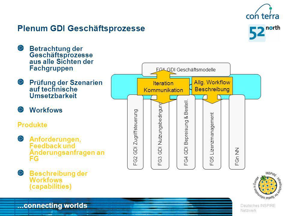 Plenum GDI Geschäftsprozesse
