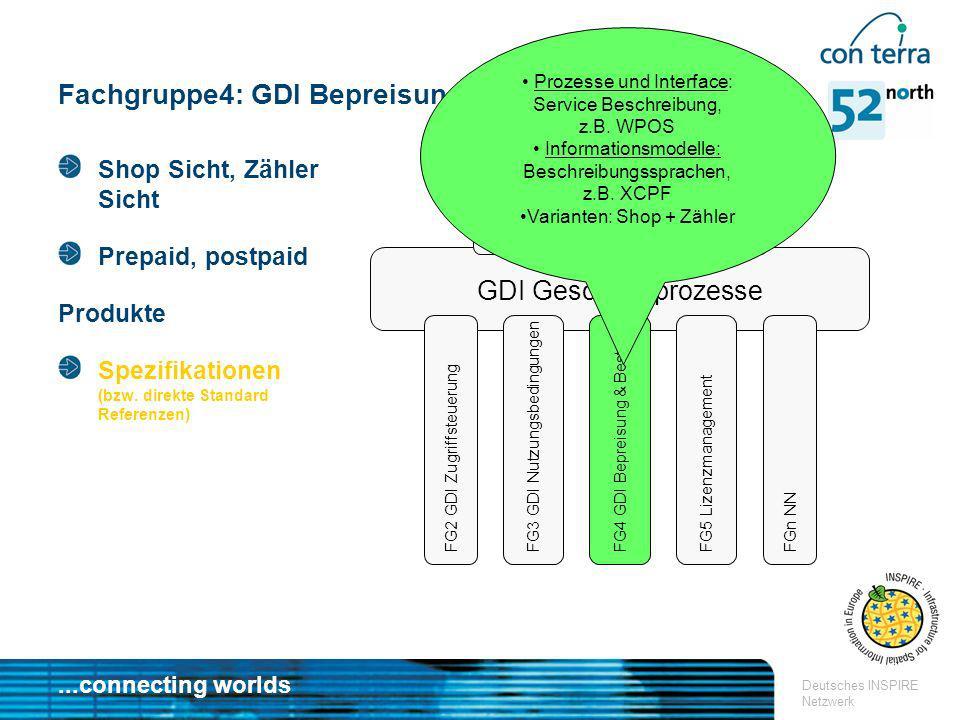 Fachgruppe4: GDI Bepreisung & Bestellung