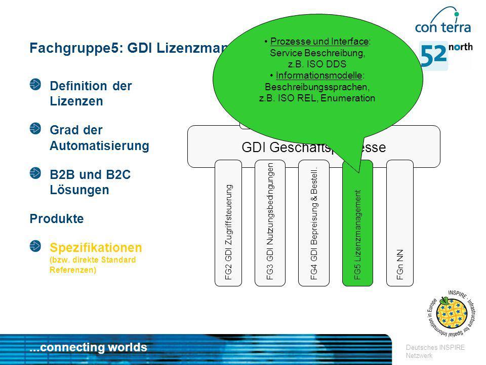 Fachgruppe5: GDI Lizenzmanagement