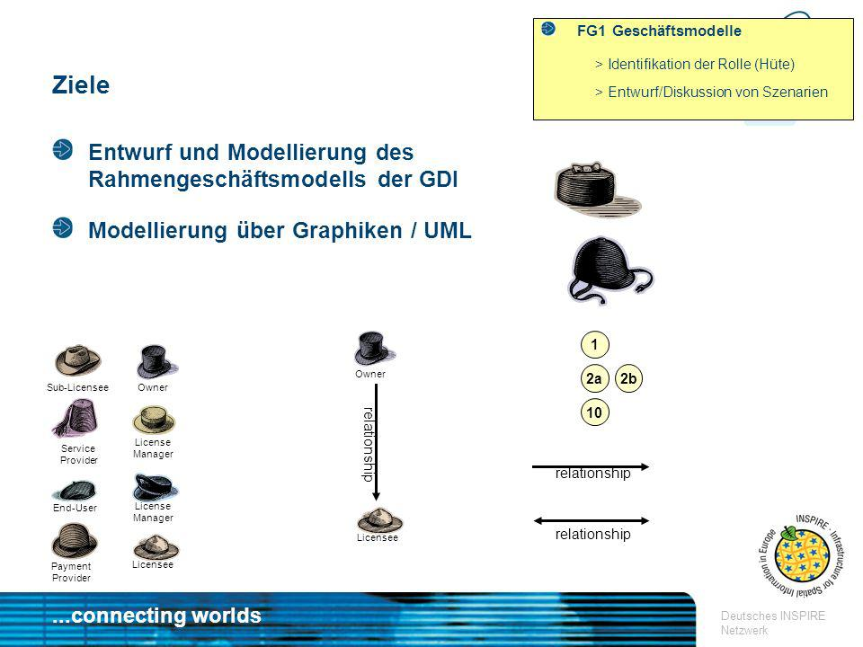 Ziele Entwurf und Modellierung des Rahmengeschäftsmodells der GDI