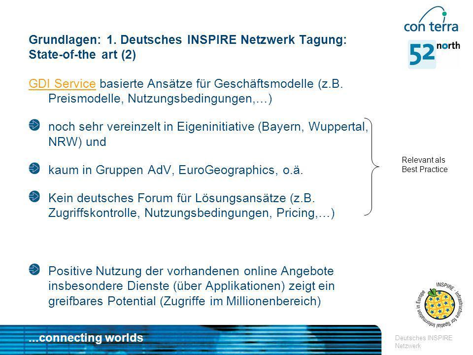 Grundlagen: 1. Deutsches INSPIRE Netzwerk Tagung: State-of-the art (2)
