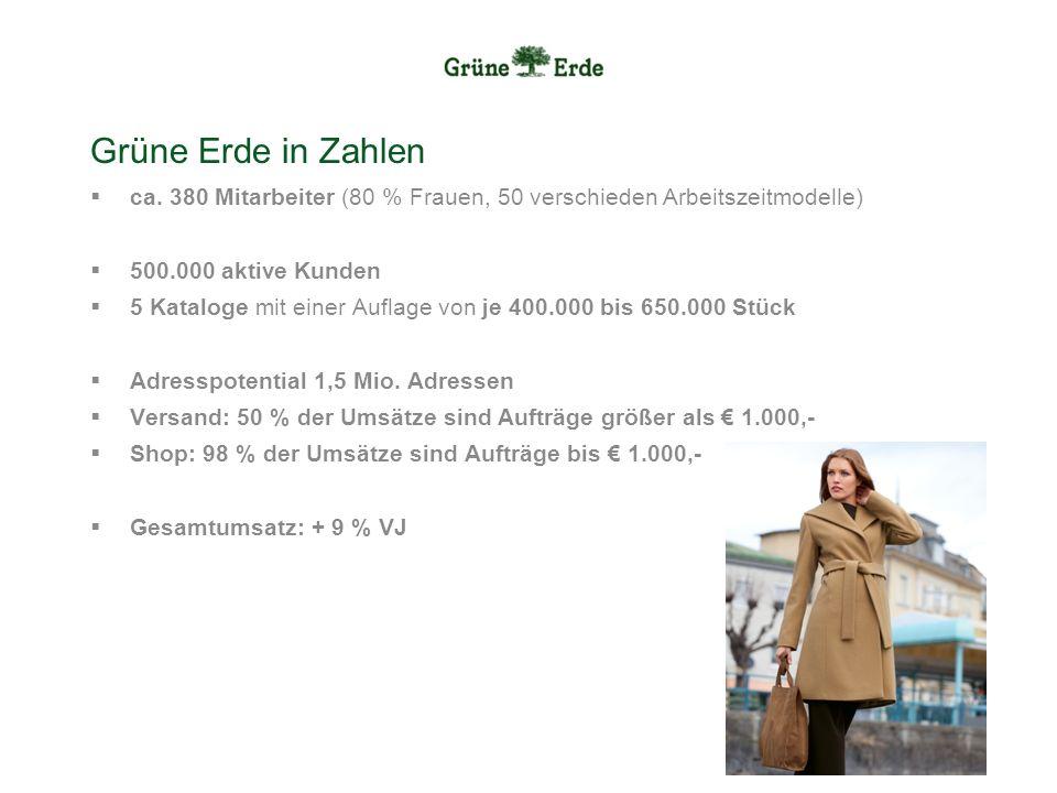 Grüne Erde in Zahlen ca. 380 Mitarbeiter (80 % Frauen, 50 verschieden Arbeitszeitmodelle) 500.000 aktive Kunden.