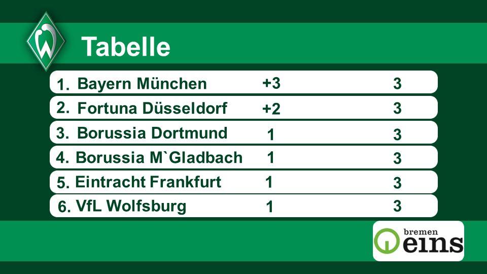 Tabelle 1. Bayern München +3 3 2. Fortuna Düsseldorf +2 3 3.