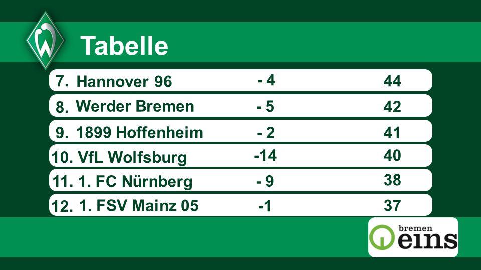 Tabelle 7. Hannover 96 - 4 44 8. Werder Bremen - 5 42 9.