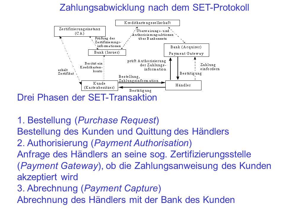 Zahlungsabwicklung nach dem SET-Protokoll