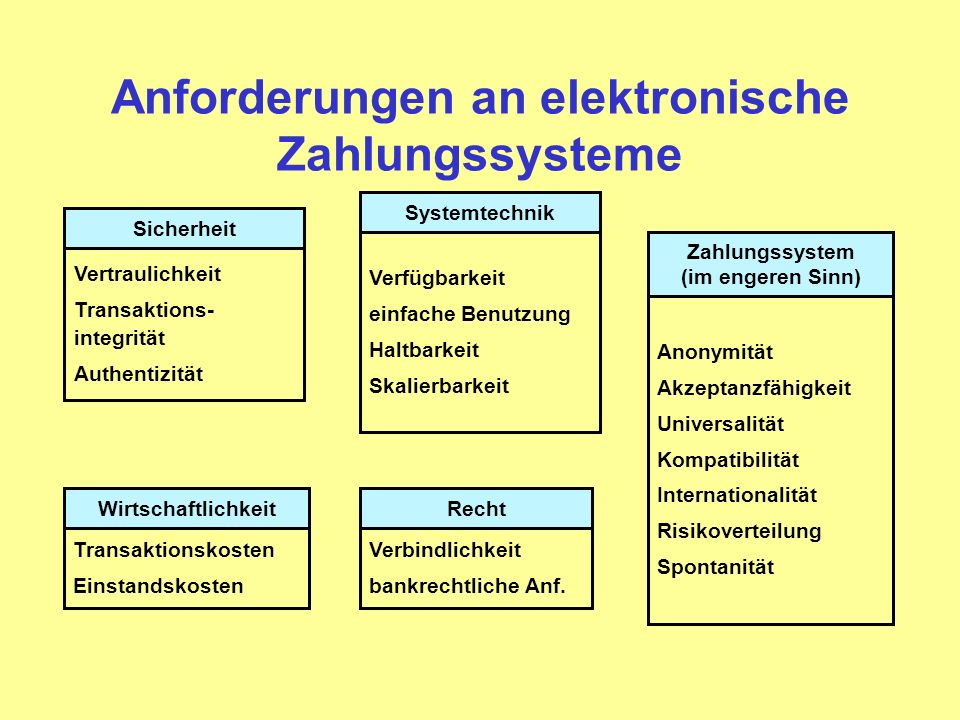 Anforderungen an elektronische Zahlungssysteme