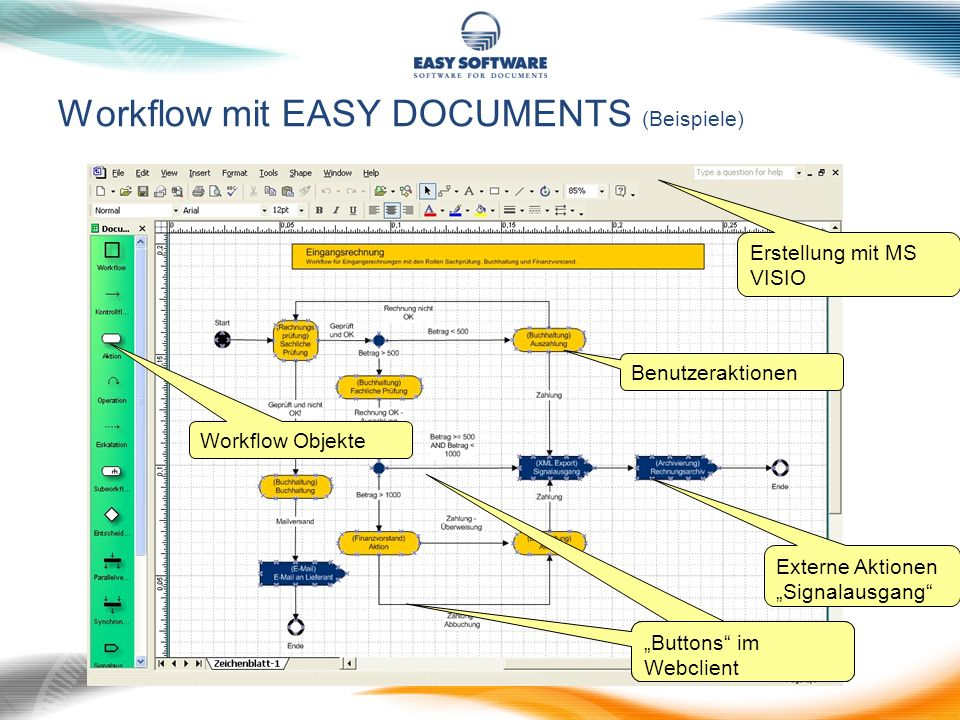 Workflow mit EASY DOCUMENTS (Beispiele)