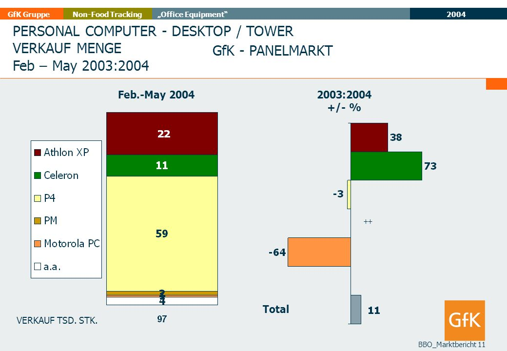 PERSONAL COMPUTER - DESKTOP / TOWER VERKAUF MENGE Feb – May 2003:2004