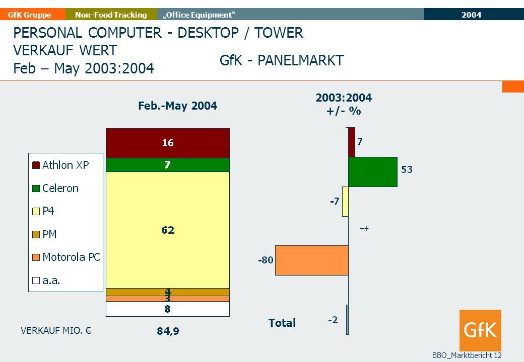 PERSONAL COMPUTER - DESKTOP / TOWER VERKAUF WERT Feb – May 2003:2004