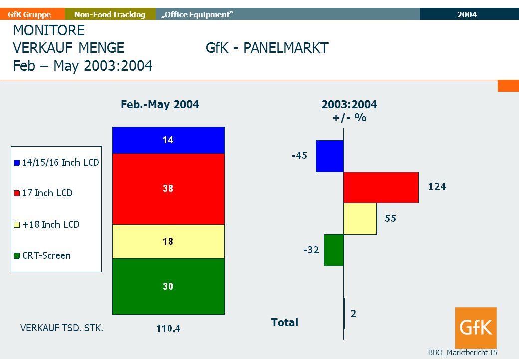 MONITORE VERKAUF MENGE Feb – May 2003:2004 GfK - PANELMARKT