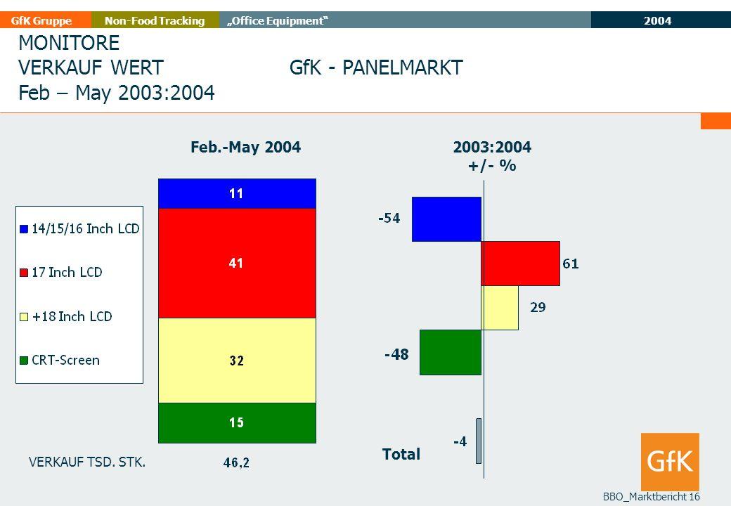MONITORE VERKAUF WERT Feb – May 2003:2004 GfK - PANELMARKT