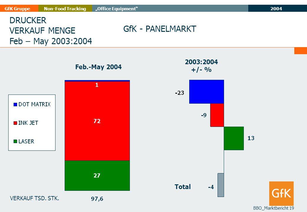 DRUCKER VERKAUF MENGE GfK - PANELMARKT Feb – May 2003:2004 2003:2004