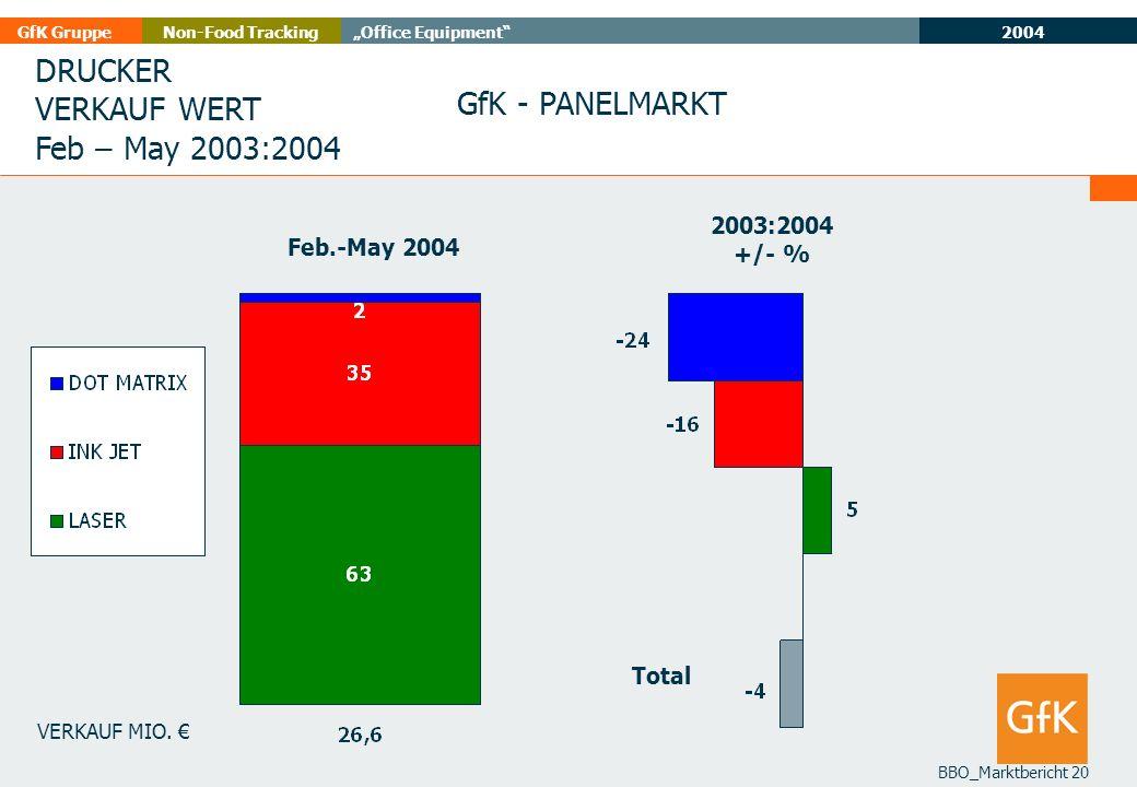 DRUCKER VERKAUF WERT GfK - PANELMARKT Feb – May 2003:2004 2003:2004