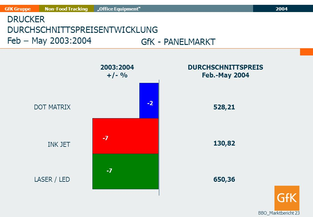 DURCHSCHNITTSPREISENTWICKLUNG Feb – May 2003:2004 GfK - PANELMARKT