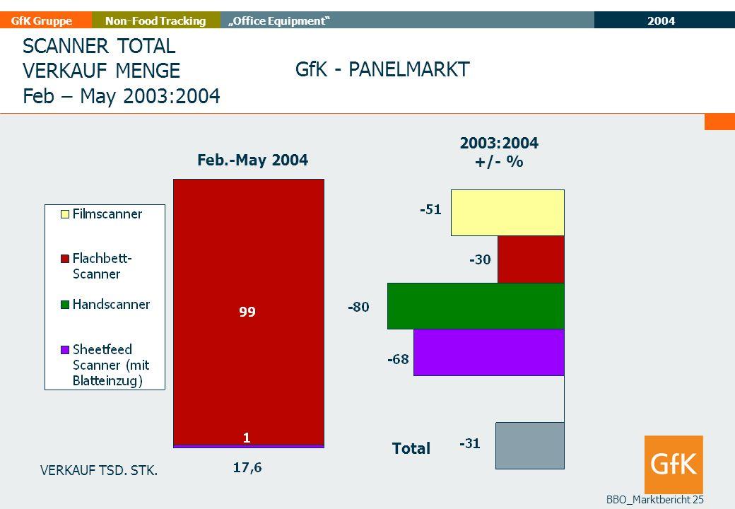 SCANNER TOTAL VERKAUF MENGE Feb – May 2003:2004 GfK - PANELMARKT