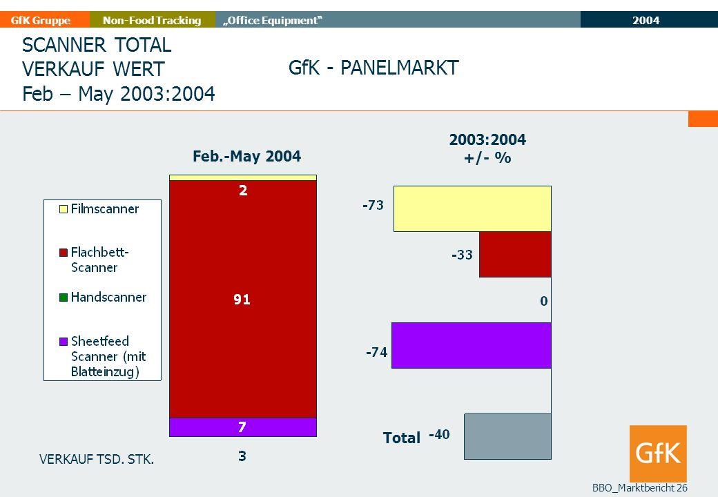 SCANNER TOTAL VERKAUF WERT Feb – May 2003:2004 GfK - PANELMARKT
