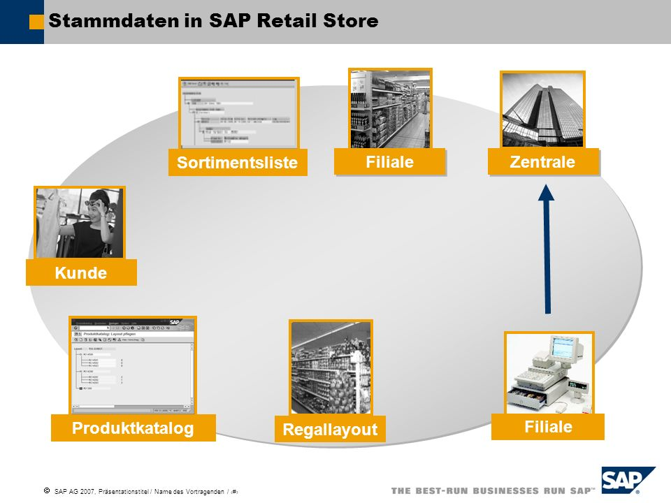 Stammdaten in SAP Retail Store