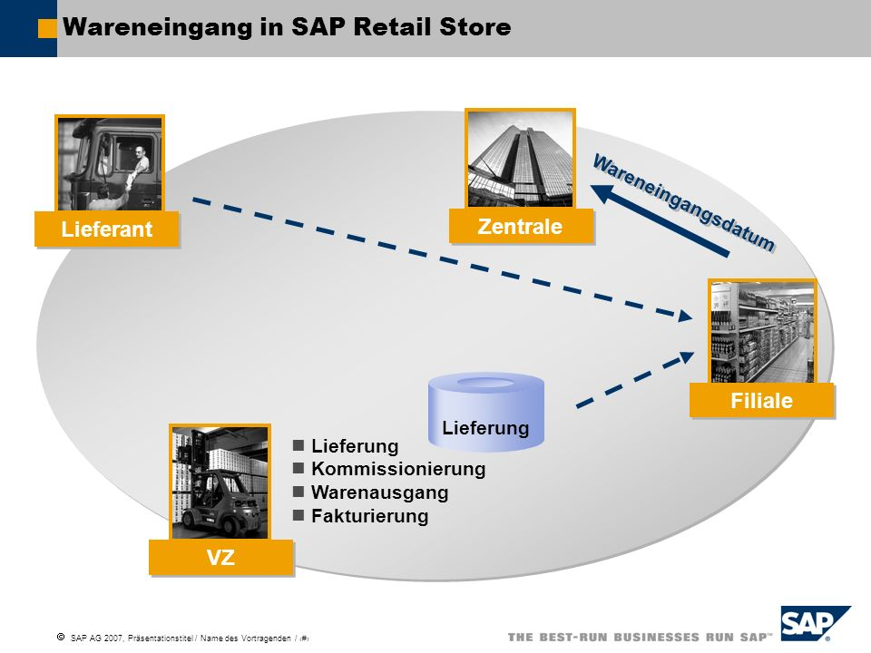 Wareneingang in SAP Retail Store