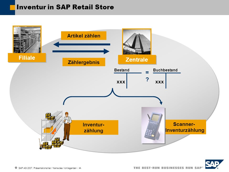 Inventur in SAP Retail Store