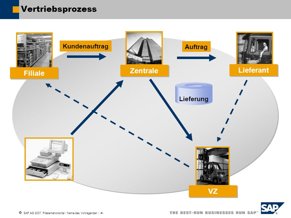 Vertriebsprozess Zentrale Lieferant Filiale VZ Kundenauftrag Auftrag