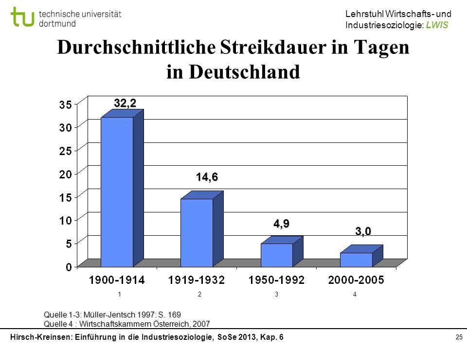 Durchschnittliche Streikdauer in Tagen in Deutschland