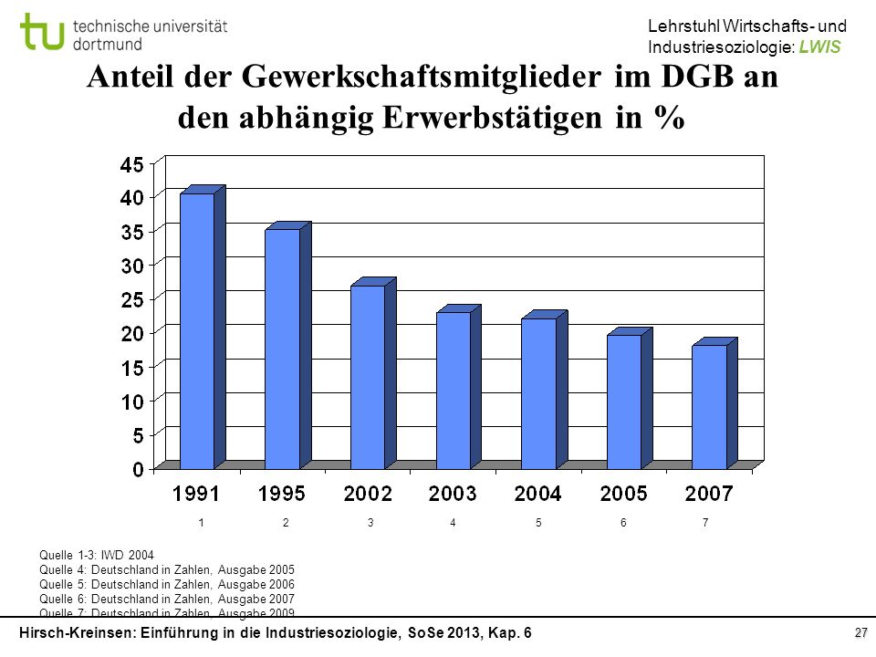 Anteil der Gewerkschaftsmitglieder im DGB an den abhängig Erwerbstätigen in %