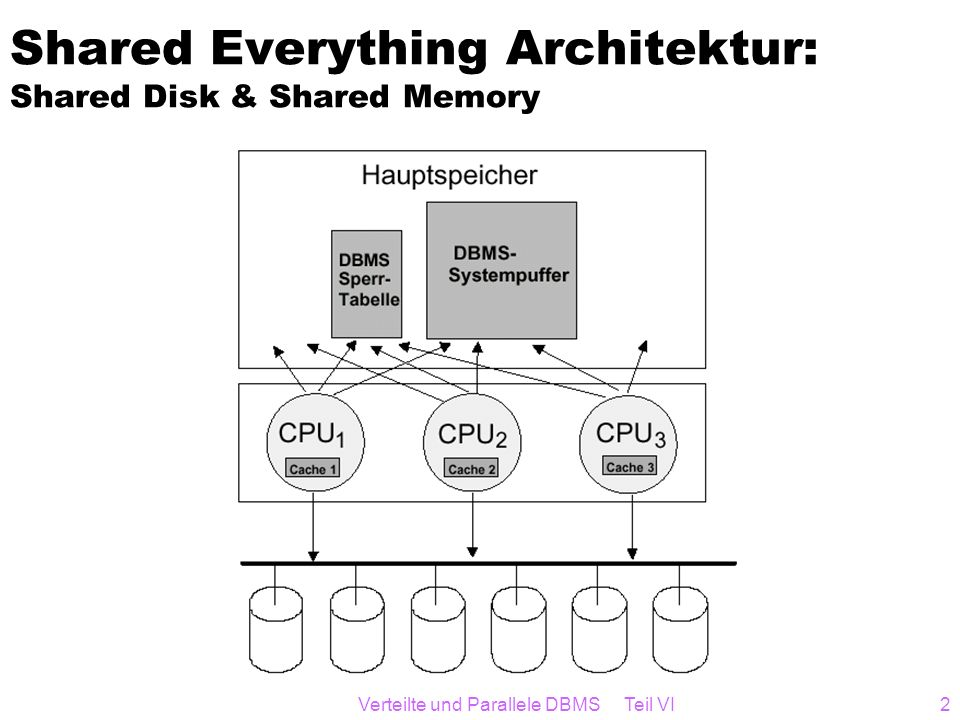 Shared Everything Architektur: Shared Disk & Shared Memory