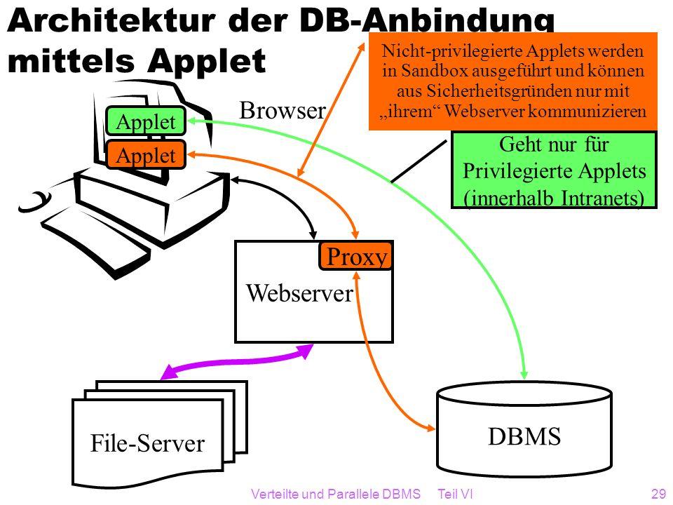 Architektur der DB-Anbindung mittels Applet