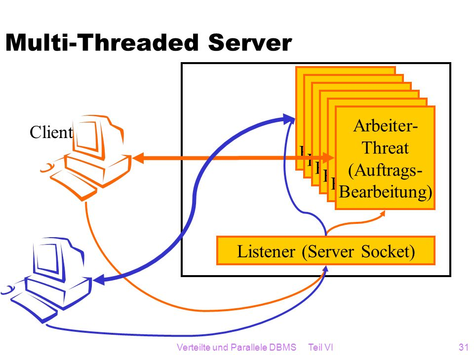 Multi-Threaded Server