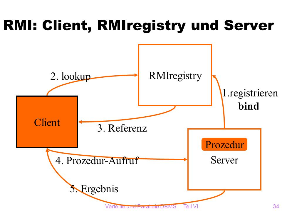 RMI: Client, RMIregistry und Server