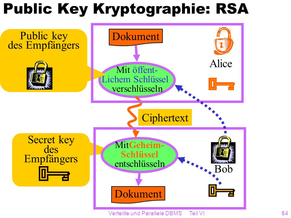Public Key Kryptographie: RSA