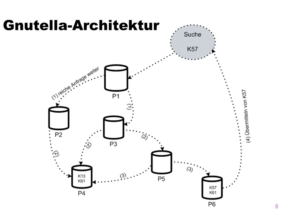 Gnutella-Architektur