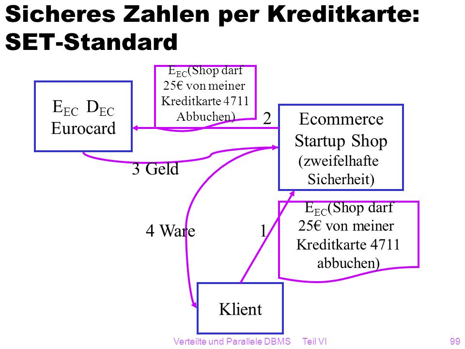 Sicheres Zahlen per Kreditkarte: SET-Standard