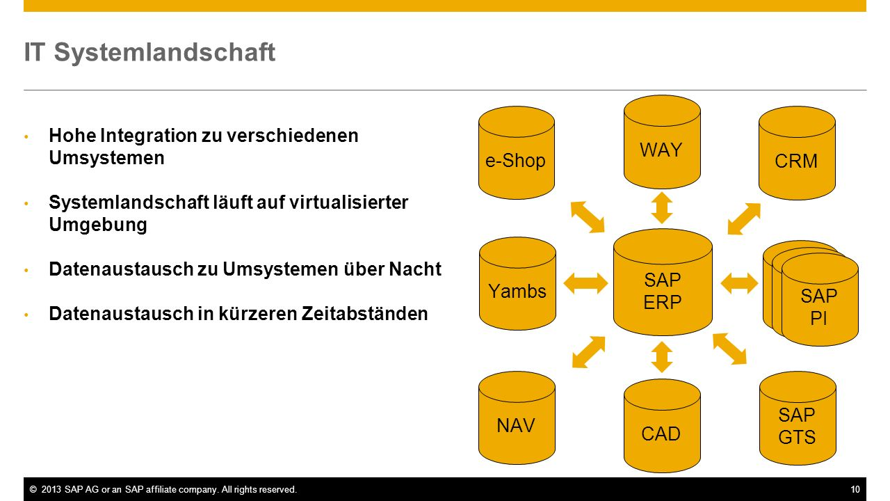 IT Systemlandschaft WAY e-Shop CRM