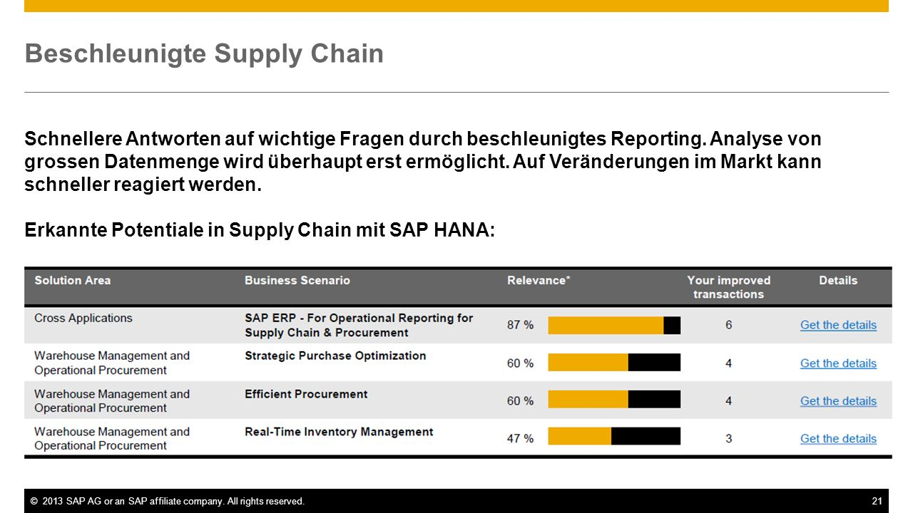 Beschleunigte Supply Chain