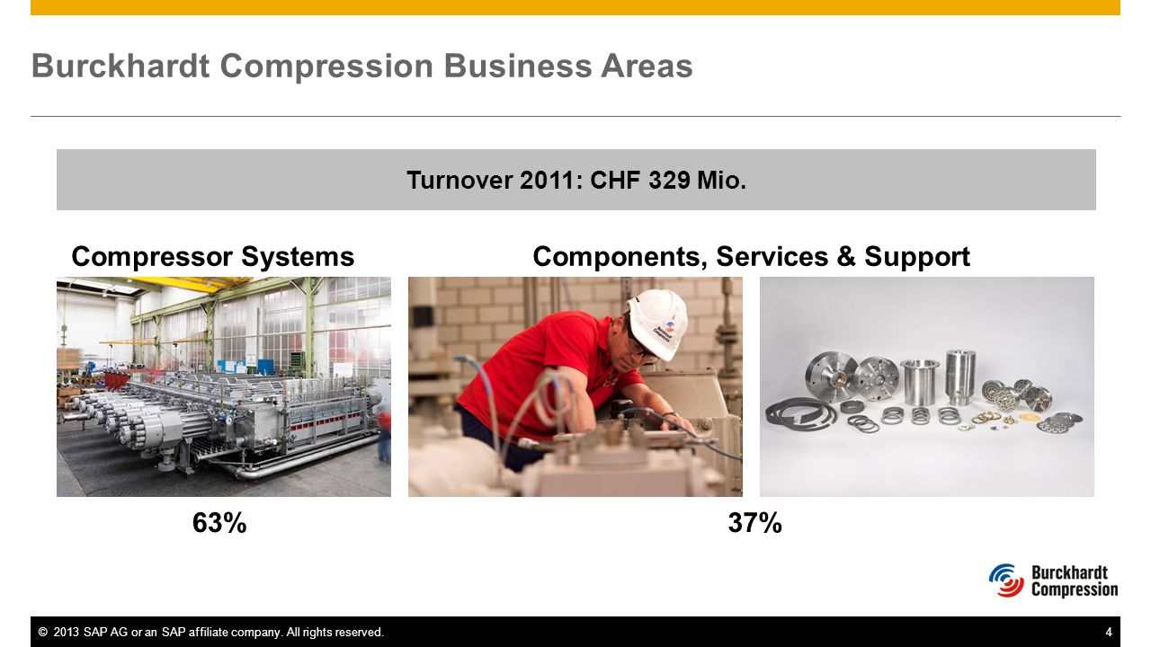Burckhardt Compression Business Areas