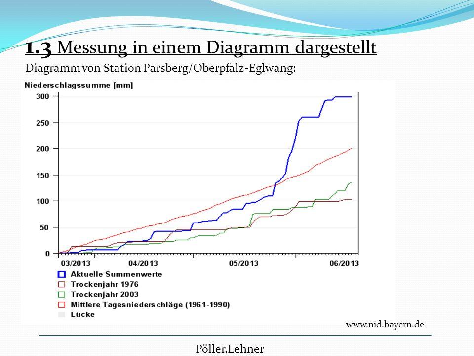 1.3 Messung in einem Diagramm dargestellt