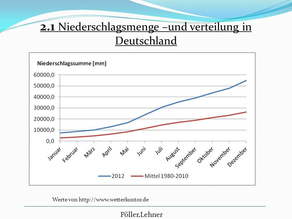 2.1 Niederschlagsmenge –und verteilung in Deutschland