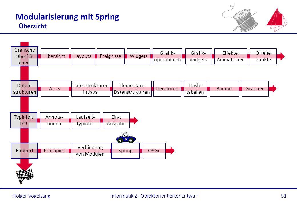 Modularisierung mit Spring Übersicht
